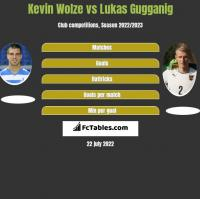 Kevin Wolze vs Lukas Gugganig h2h player stats
