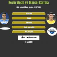 Kevin Wolze vs Marcel Correia h2h player stats
