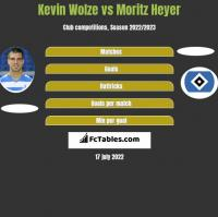 Kevin Wolze vs Moritz Heyer h2h player stats