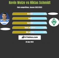 Kevin Wolze vs Niklas Schmidt h2h player stats