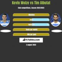 Kevin Wolze vs Tim Albutat h2h player stats