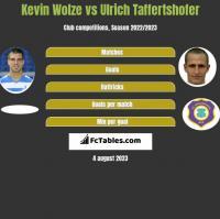 Kevin Wolze vs Ulrich Taffertshofer h2h player stats