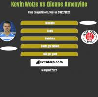 Kevin Wolze vs Etienne Amenyido h2h player stats