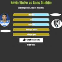 Kevin Wolze vs Anas Ouahim h2h player stats