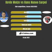 Kevin Wolze vs Hans Nunoo Sarpei h2h player stats