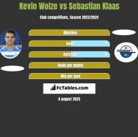 Kevin Wolze vs Sebastian Klaas h2h player stats