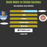 Kevin Wolze vs Florian Carstens h2h player stats