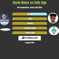 Kevin Wolze vs Felix Agu h2h player stats