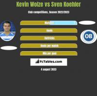 Kevin Wolze vs Sven Koehler h2h player stats