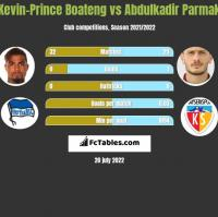 Kevin-Prince Boateng vs Abdulkadir Parmak h2h player stats
