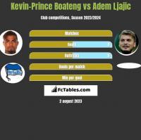 Kevin-Prince Boateng vs Adem Ljajic h2h player stats