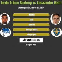 Kevin-Prince Boateng vs Alessandro Matri h2h player stats