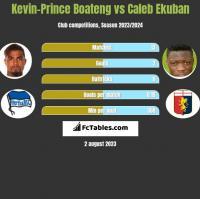 Kevin-Prince Boateng vs Caleb Ekuban h2h player stats