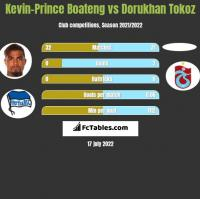 Kevin-Prince Boateng vs Dorukhan Tokoz h2h player stats