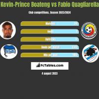 Kevin-Prince Boateng vs Fabio Quagliarella h2h player stats
