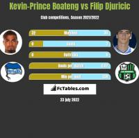 Kevin-Prince Boateng vs Filip Djuricic h2h player stats