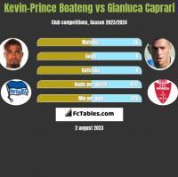Kevin-Prince Boateng vs Gianluca Caprari h2h player stats