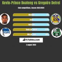 Kevin-Prince Boateng vs Gregoire Defrel h2h player stats