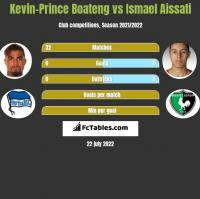 Kevin-Prince Boateng vs Ismael Aissati h2h player stats