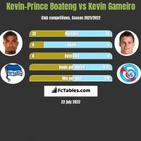 Kevin-Prince Boateng vs Kevin Gameiro h2h player stats