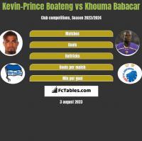 Kevin-Prince Boateng vs Khouma Babacar h2h player stats