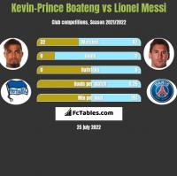 Kevin-Prince Boateng vs Lionel Messi h2h player stats