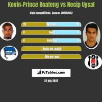 Kevin-Prince Boateng vs Necip Uysal h2h player stats
