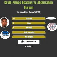 Kevin-Prince Boateng vs Abdurrahim Dursun h2h player stats