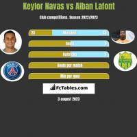 Keylor Navas vs Alban Lafont h2h player stats