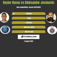 Keylor Navas vs Aleksandar Jovanovic h2h player stats