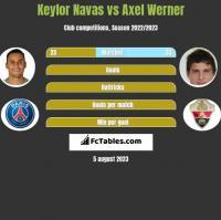 Keylor Navas vs Axel Werner h2h player stats