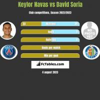 Keylor Navas vs David Soria h2h player stats