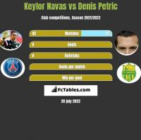 Keylor Navas vs Denis Petric h2h player stats