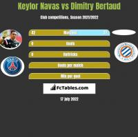 Keylor Navas vs Dimitry Bertaud h2h player stats