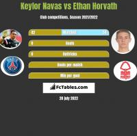 Keylor Navas vs Ethan Horvath h2h player stats