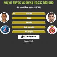 Keylor Navas vs Gorka Iraizoz Moreno h2h player stats
