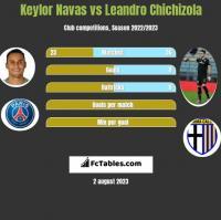Keylor Navas vs Leandro Chichizola h2h player stats