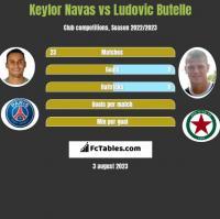 Keylor Navas vs Ludovic Butelle h2h player stats
