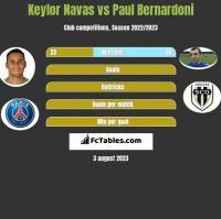 Keylor Navas vs Paul Bernardoni h2h player stats