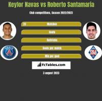 Keylor Navas vs Roberto Santamaria h2h player stats