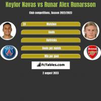 Keylor Navas vs Runar Alex Runarsson h2h player stats