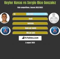 Keylor Navas vs Sergio Rico Gonzalez h2h player stats