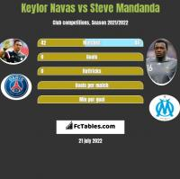 Keylor Navas vs Steve Mandanda h2h player stats
