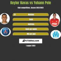 Keylor Navas vs Yohann Pele h2h player stats