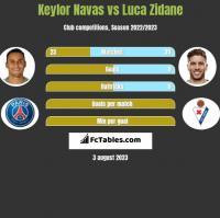 Keylor Navas vs Luca Zidane h2h player stats
