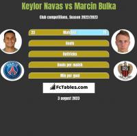 Keylor Navas vs Marcin Bulka h2h player stats