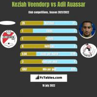 Keziah Veendorp vs Adil Auassar h2h player stats