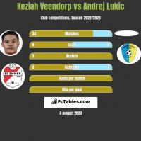 Keziah Veendorp vs Andrej Lukic h2h player stats