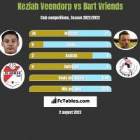 Keziah Veendorp vs Bart Vriends h2h player stats