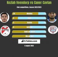 Keziah Veendorp vs Caner Cavlan h2h player stats